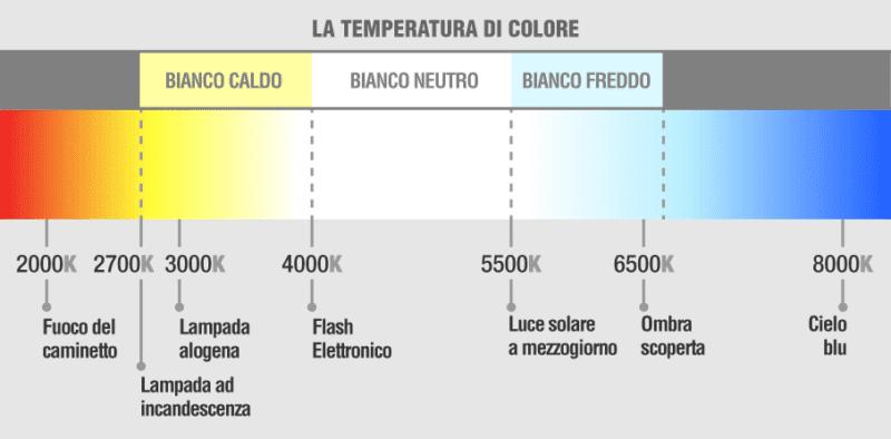 temperatura colore led