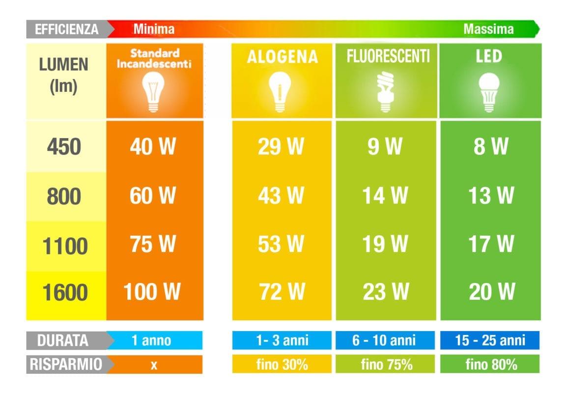 Illuminazione sostituire le lampade alogene con il led for Nuove lampadine led