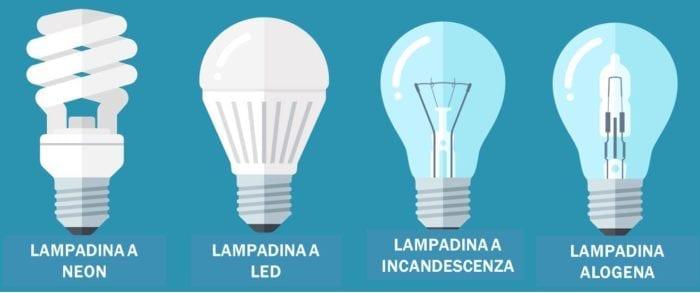 Lampadine a LED, alogene, a basso consumo e risparmio ...